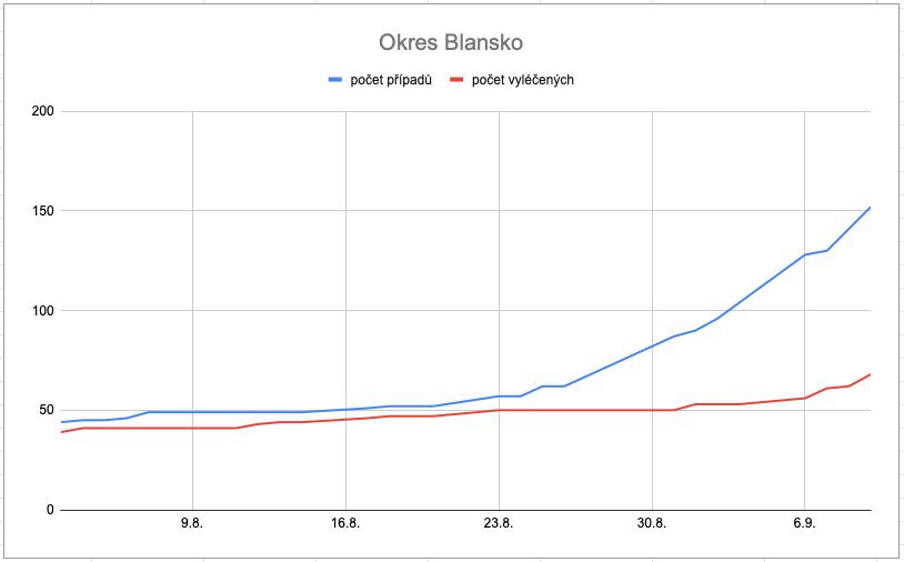 Vývoj počtu nakažených v okrese Blansko