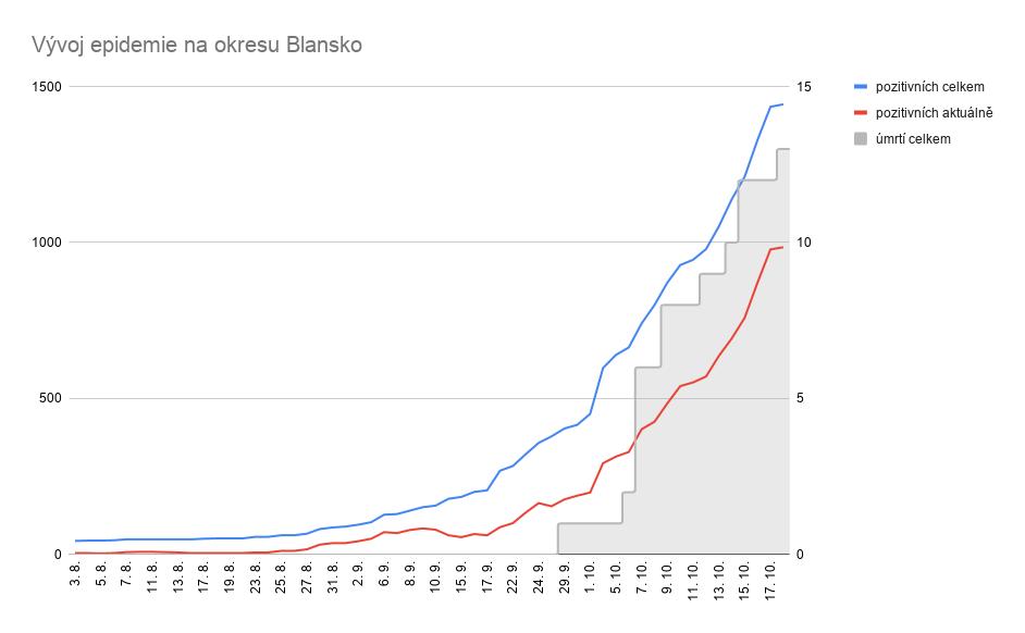 Vývoj situace v okresu Blansko. Počty pozitivních na levé svislé ose, počty obětí na pravé svislé ose.