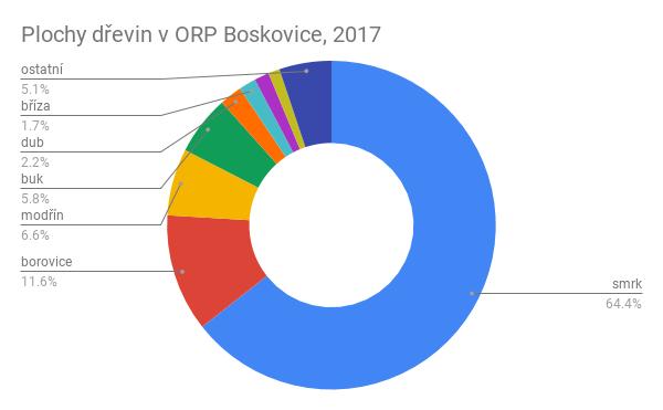 Současná druhová skladba lesů na Boskovicku